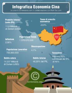 Economia della Cina. Repubblica Popolare cinese