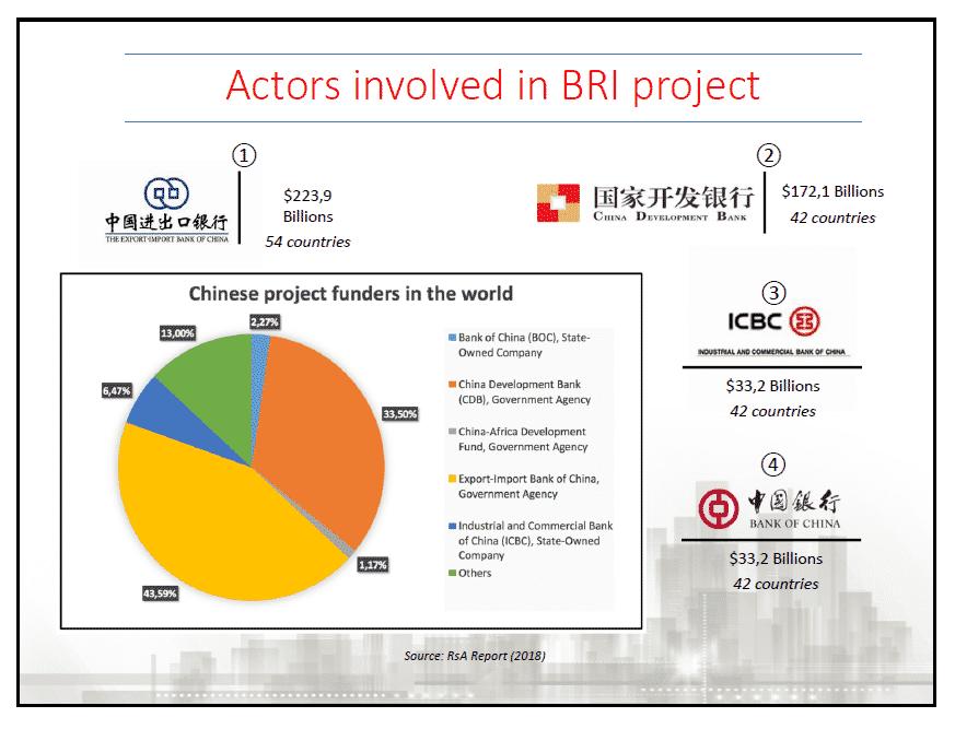 Cina investimenti nuova via della seta