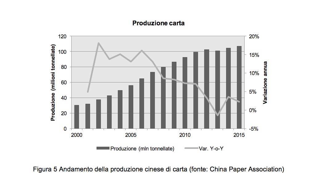 cina-produzione-carta-2
