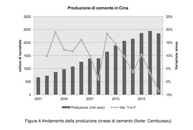 cina-produzione-cemento
