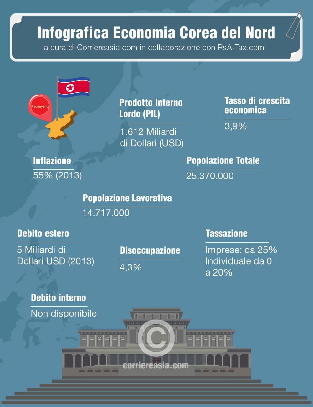 economia corea del nord