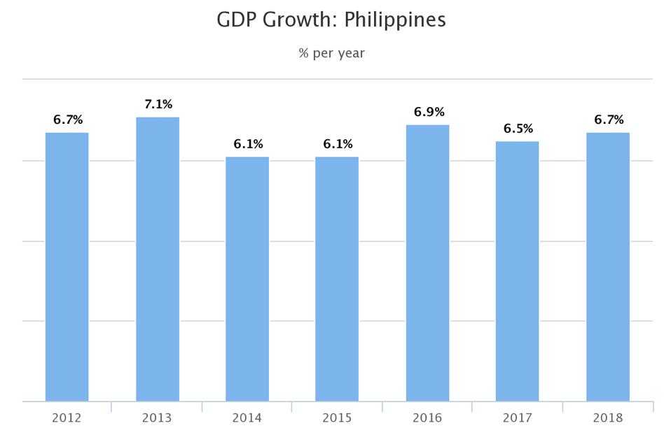 crescita economia filippine