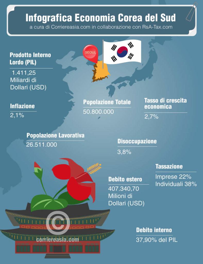 economia corea del sud