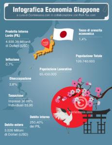 economia del Giappone