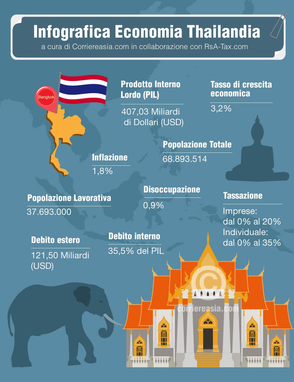 economia Thailandia