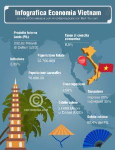 Economia del Vietnam infografica