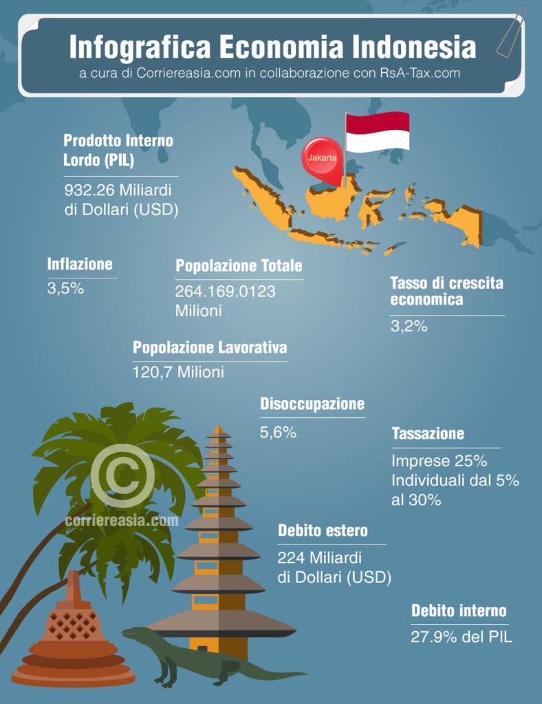 economia Indonesia