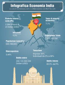 Economia India