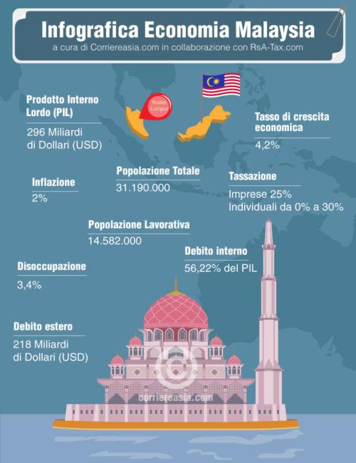 Economia Malesia