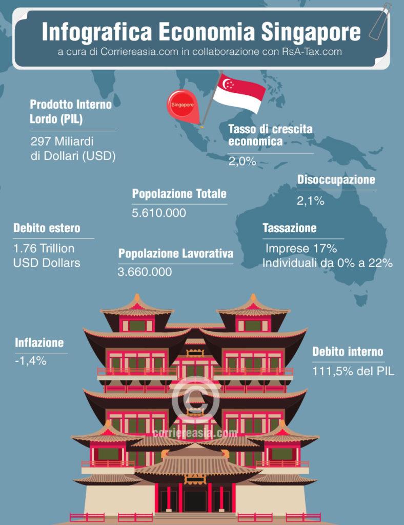Economia Singapore