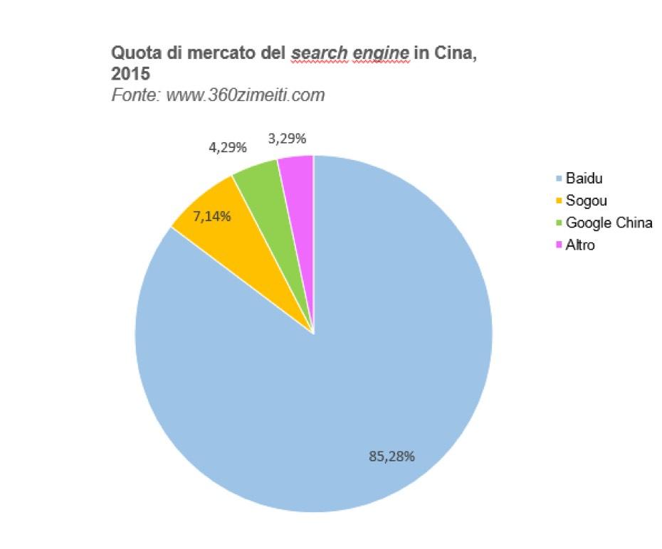 mercato-motori-ricerca-cina