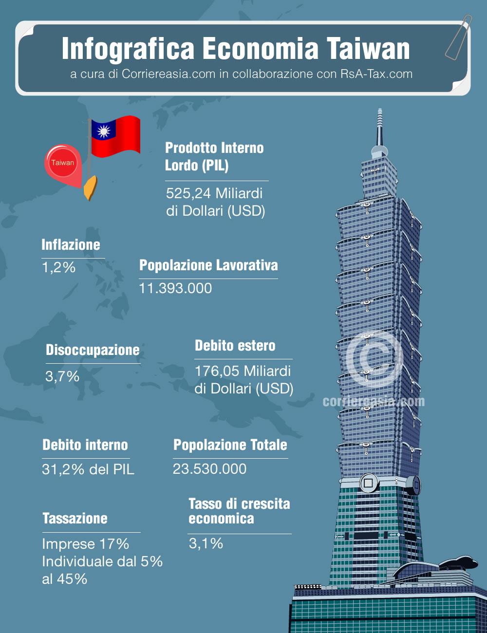 economia taiwan