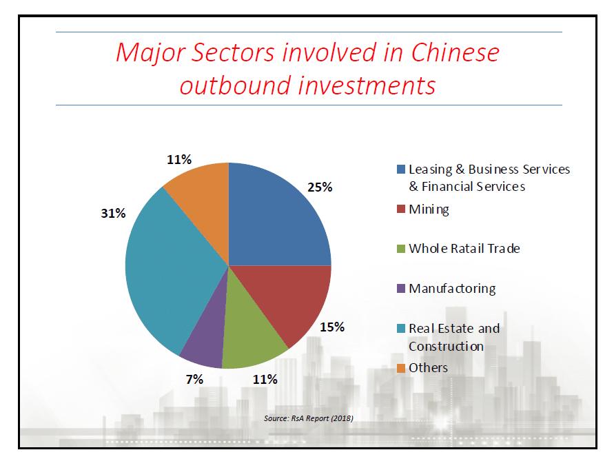 settori investimento cinesi